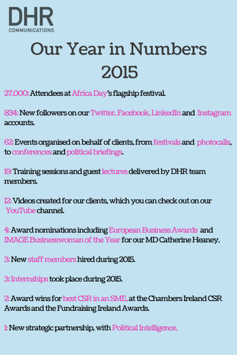 DHR's Year in Numbers 2015