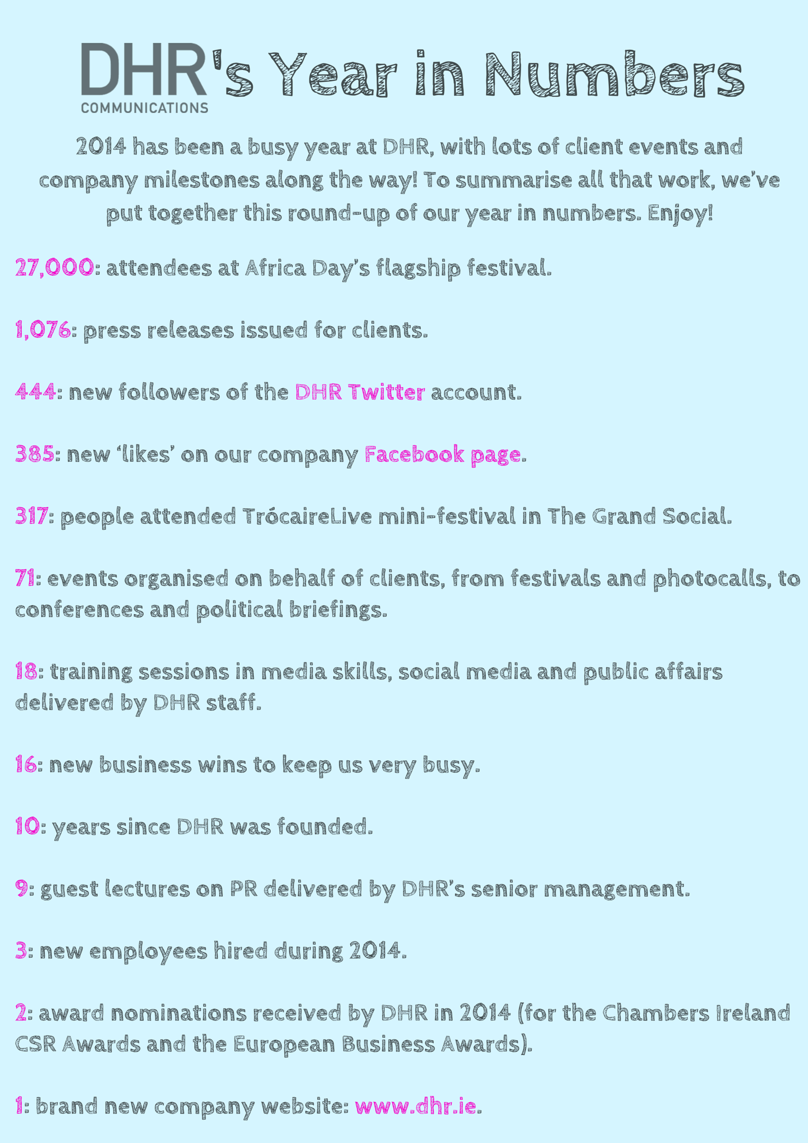 DHR's Year in Numbers