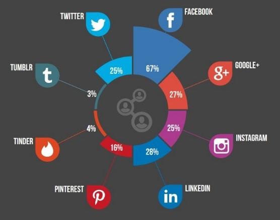 ipsos mrbi social networking tracker dhr communications