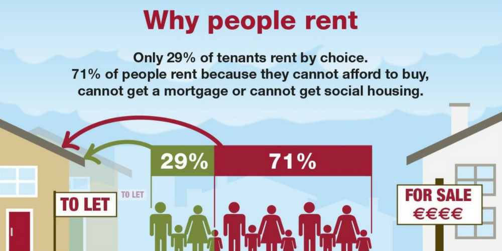 Less than a third of Threshold clients choose to rent