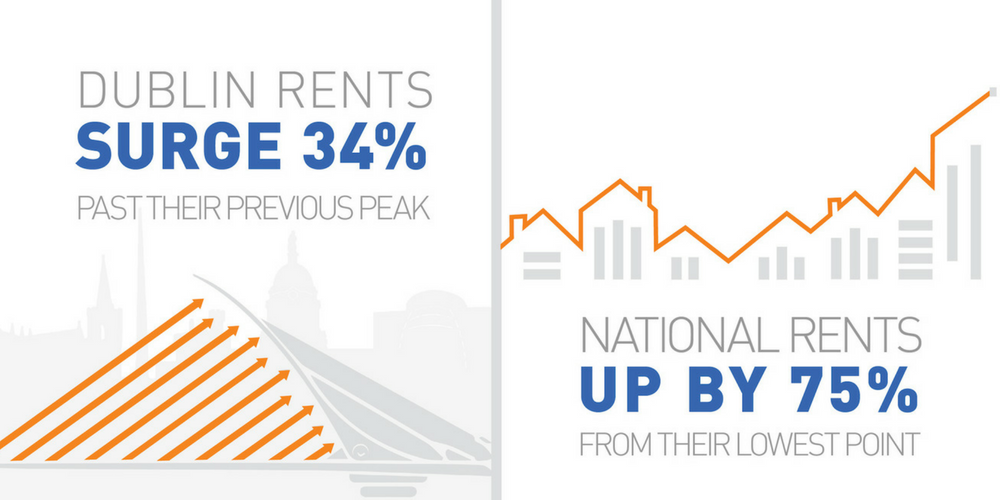 Rental Market